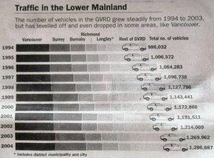 Fewer vehicles (2)