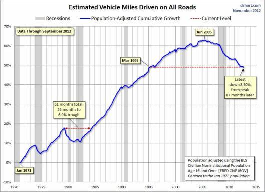 driving-graph