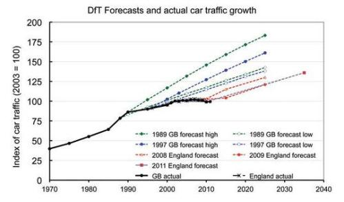 uk-car-traffic-growth-forecasts