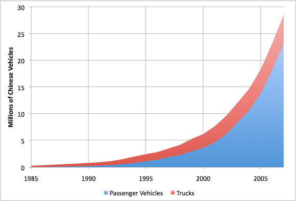 vehicle growth