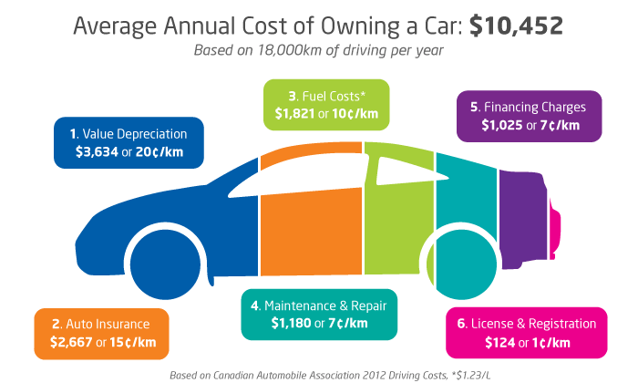 Average Cost Of A Car In Canada