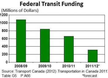 federal_transit_spending_graph