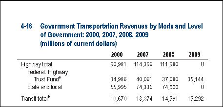 Transport Revenues
