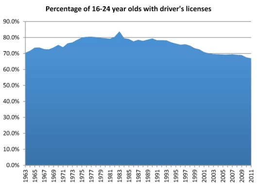 drivers-licensing