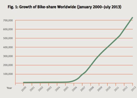 Bike_share_chart