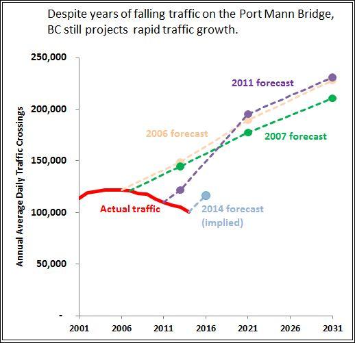 Port Mann - projection