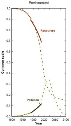 LTG graph