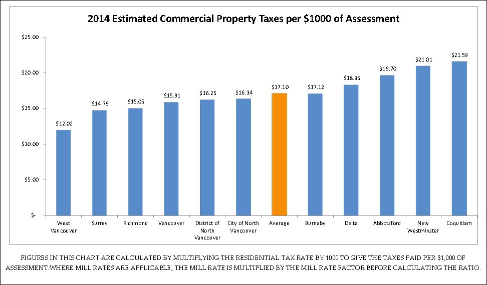 Average Property Tax In Alberta