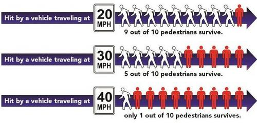 30-40-50-mph-chance-of-ped-survival