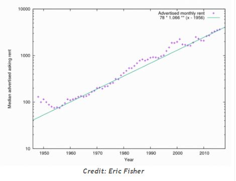 Fisher graph