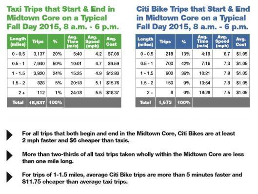 Citi.Bike.Taxi.Stats