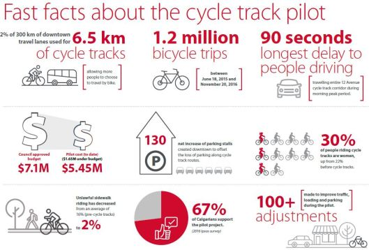 calgary-cycle-tracks-fast-facts-2016