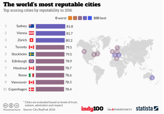 cities-ranking