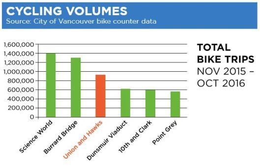 cycling-volumes-2016