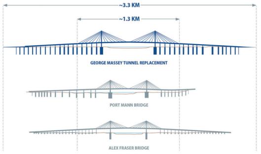 bridge-comparison