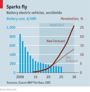 e-car-forecast