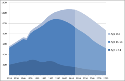 400px-japan_population_by_age_1920-2010_with_projection_to_2060
