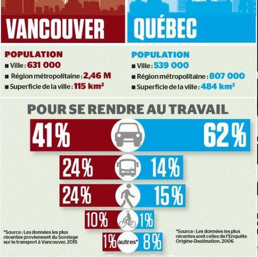 Quebec.Vancouver